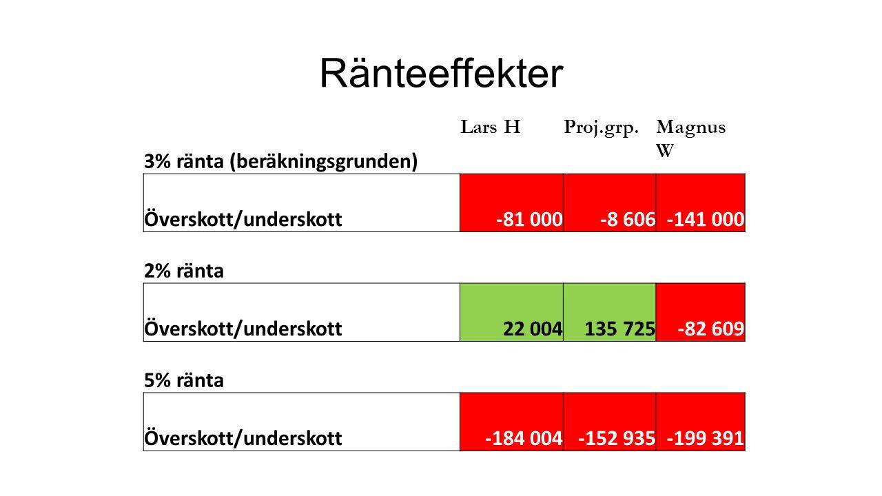 Ränteeffekter 3% ränta (beräkningsgrunden) Lars HProj.grp.Magnus W Överskott/underskott-81 000-8 606-141 000 2% ränta Överskott/underskott22 004135 725-82 609 5% ränta Överskott/underskott-184 004-152 935-199 391