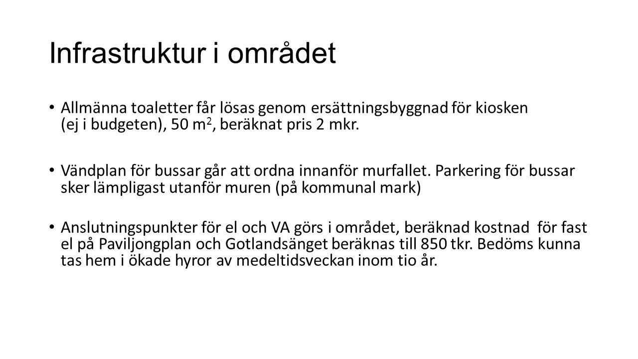 Infrastruktur i området Allmänna toaletter får lösas genom ersättningsbyggnad för kiosken (ej i budgeten), 50 m 2, beräknat pris 2 mkr.
