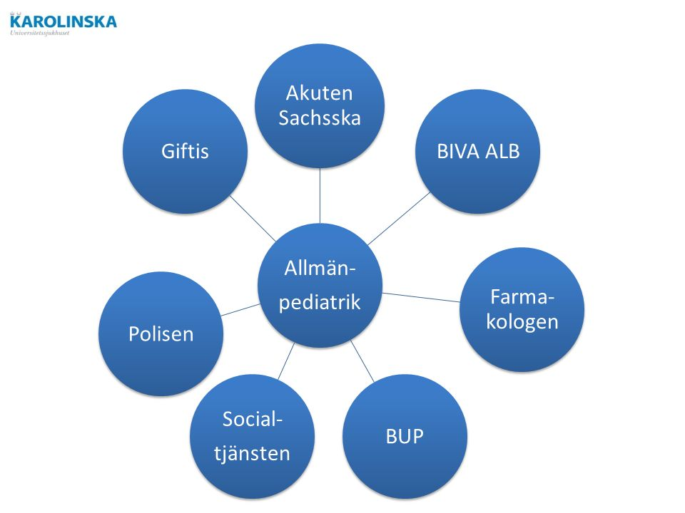 Allmän- pediatrik Akuten Sachsska BIVA ALB Farma- kologen BUP Social- tjänsten PolisenGiftis
