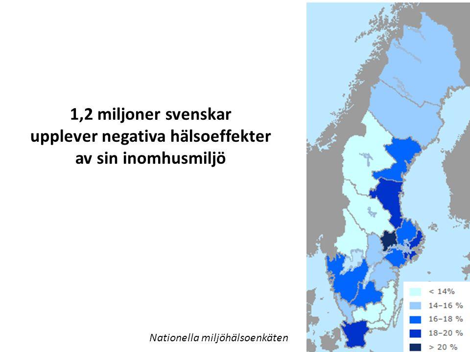 Nationella miljöhälsoenkäten 1,2 miljoner svenskar upplever negativa hälsoeffekter av sin inomhusmiljö