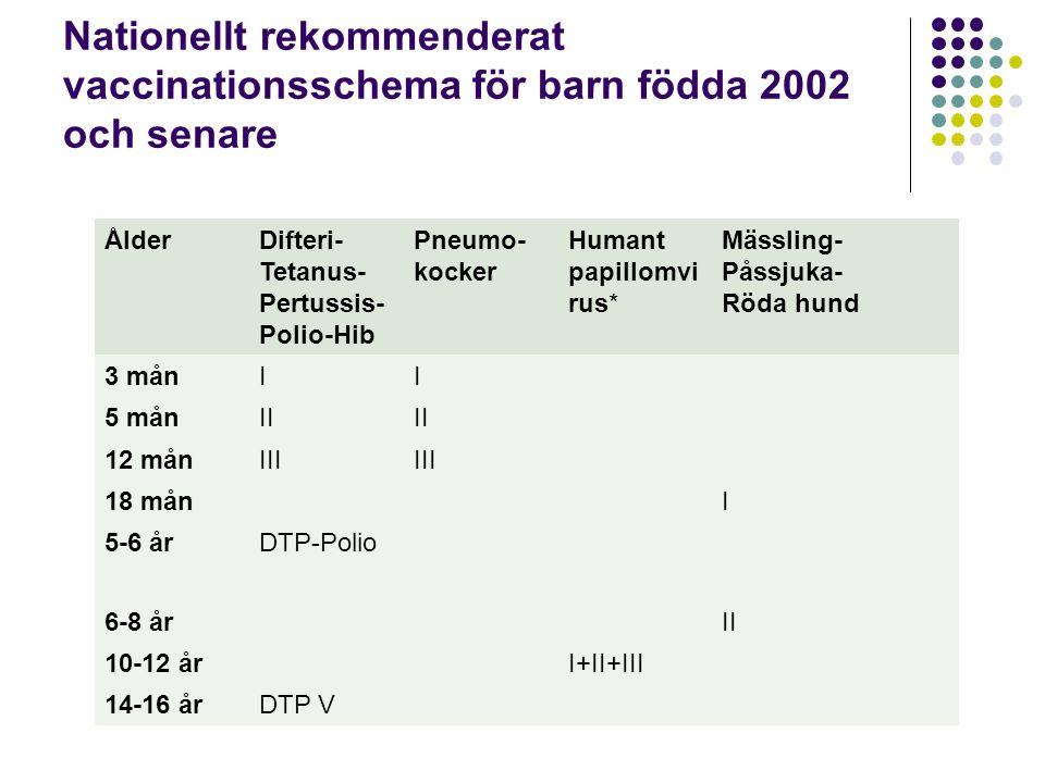 Nationellt rekommenderat vaccinationsschema för barn födda 2002 och senare ÅlderDifteri- Tetanus- Pertussis- Polio-Hib Pneumo- kocker Humant papillomvi rus* Mässling- Påssjuka- Röda hund 3 månII 5 månII 12 månIII 18 mån I 5-6 årDTP-Polio 6-8 år II 10-12 år I+II+III 14-16 årDTP V