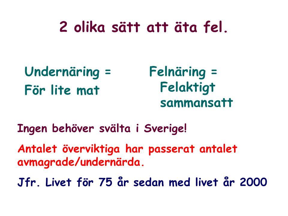 2 olika sätt att äta fel. Undernäring = För lite mat Felnäring = Felaktigt sammansatt Ingen behöver svälta i Sverige! Antalet överviktiga har passerat