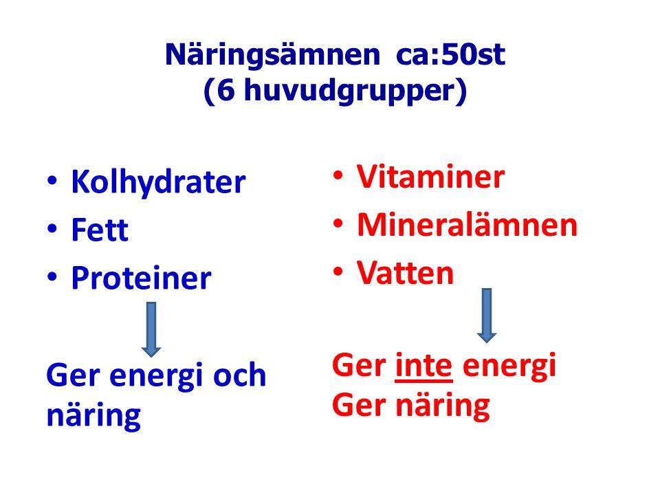 Näringsämnen ca:50st (6 huvudgrupper) Kolhydrater Fett Proteiner Ger energi och näring Vitaminer Mineralämnen Vatten Ger inte energi Ger näring