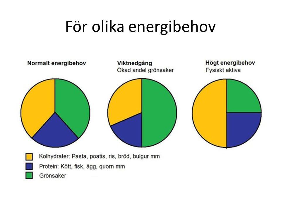 För olika energibehov
