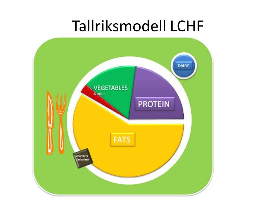 Tallriksmodell LCHF