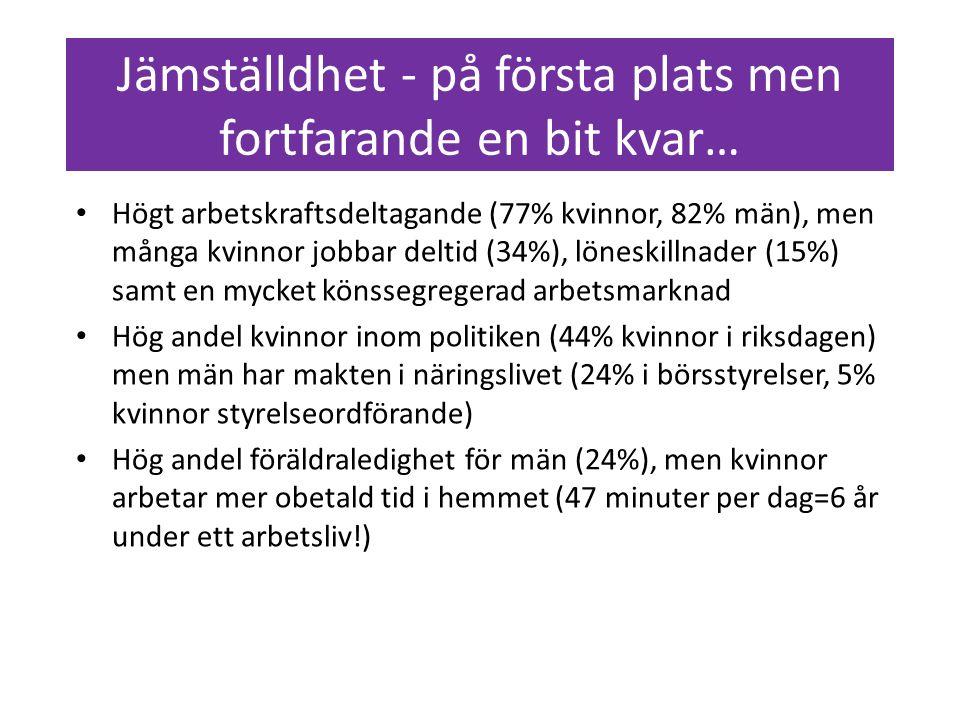 Högt arbetskraftsdeltagande (77% kvinnor, 82% män), men många kvinnor jobbar deltid (34%), löneskillnader (15%) samt en mycket könssegregerad arbetsmarknad Hög andel kvinnor inom politiken (44% kvinnor i riksdagen) men män har makten i näringslivet (24% i börsstyrelser, 5% kvinnor styrelseordförande) Hög andel föräldraledighet för män (24%), men kvinnor arbetar mer obetald tid i hemmet (47 minuter per dag=6 år under ett arbetsliv!) Jämställdhet - på första plats men fortfarande en bit kvar…
