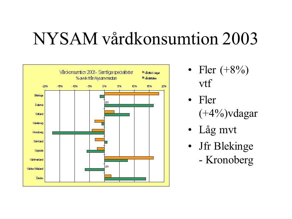 NYSAM vårdkonsumtion 2003 Fler (+8%) vtf Fler (+4%)vdagar Låg mvt Jfr Blekinge - Kronoberg