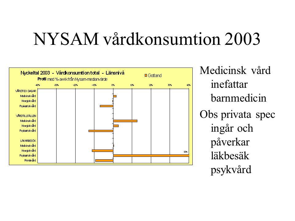 NYSAM vårdkonsumtion 2003 Medicinsk vård inefattar barnmedicin Obs privata spec ingår och påverkar läkbesäk psykvård