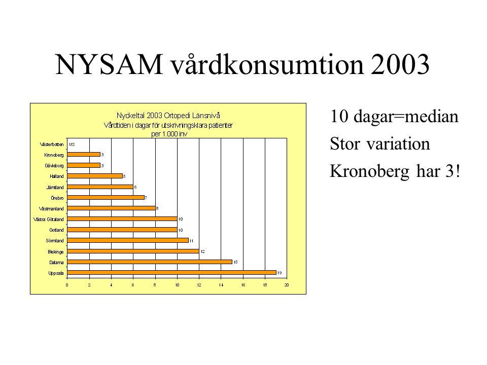NYSAM vårdkonsumtion 2003 10 dagar=median Stor variation Kronoberg har 3!