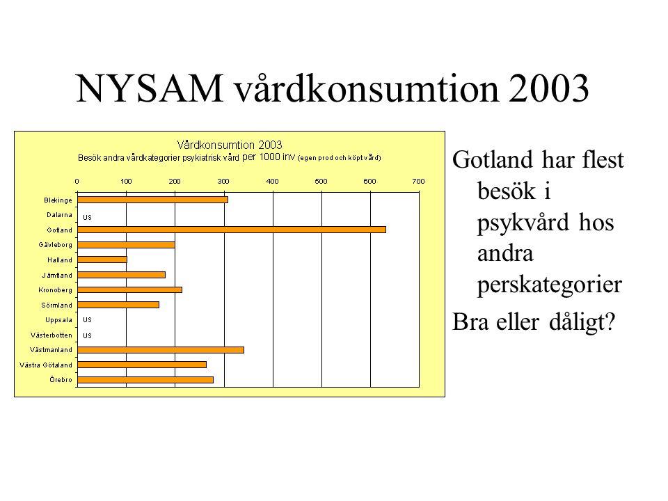 NYSAM vårdkonsumtion 2003 Gotland har flest besök i psykvård hos andra perskategorier Bra eller dåligt