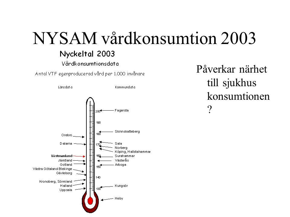 NYSAM vårdkonsumtion 2003 Påverkar närhet till sjukhus konsumtionen