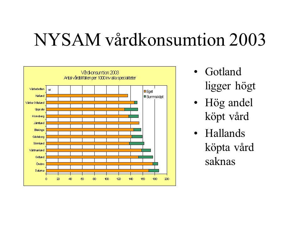 NYSAM vårdkonsumtion 2003 Gotland ligger högt Hög andel köpt vård Hallands köpta vård saknas