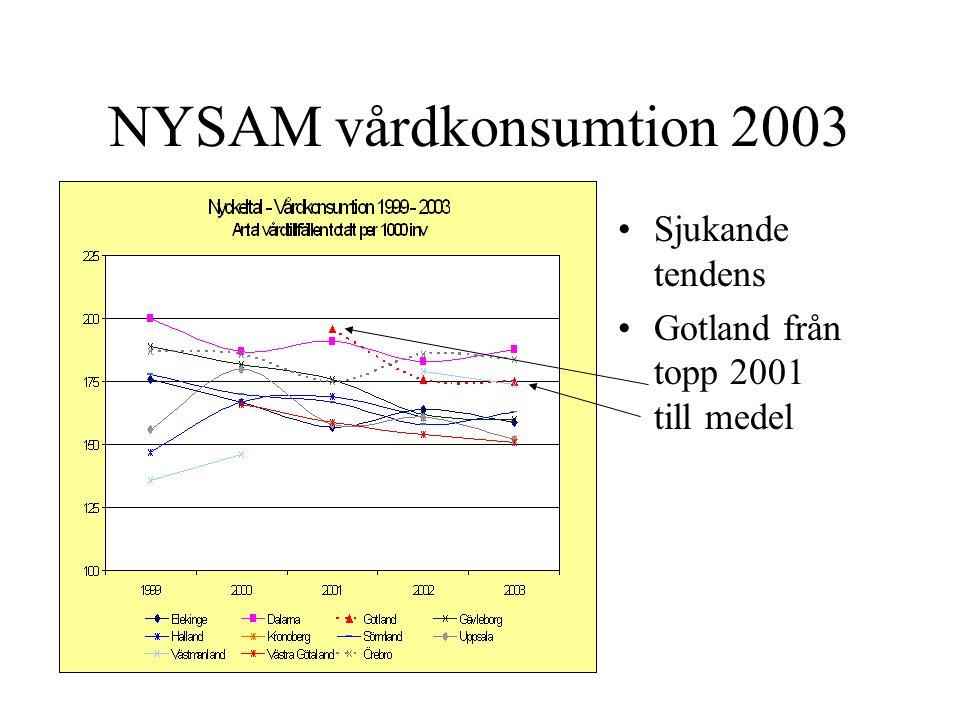 NYSAM vårdkonsumtion 2003 Sjukande tendens Gotland från topp 2001 till medel
