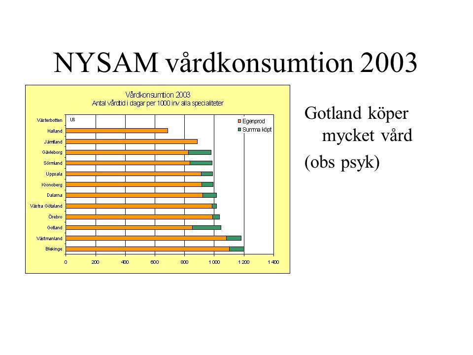 NYSAM vårdkonsumtion 2003 Gotland köper mycket vård (obs psyk)