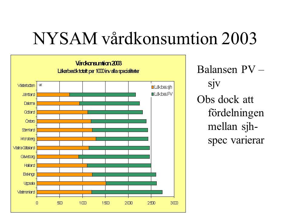 NYSAM vårdkonsumtion 2003 Balansen PV – sjv Obs dock att fördelningen mellan sjh- spec varierar