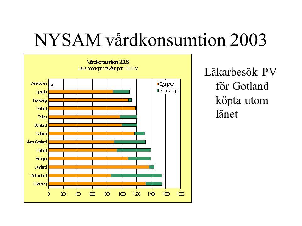 NYSAM vårdkonsumtion 2003 Läkarbesök PV för Gotland köpta utom länet