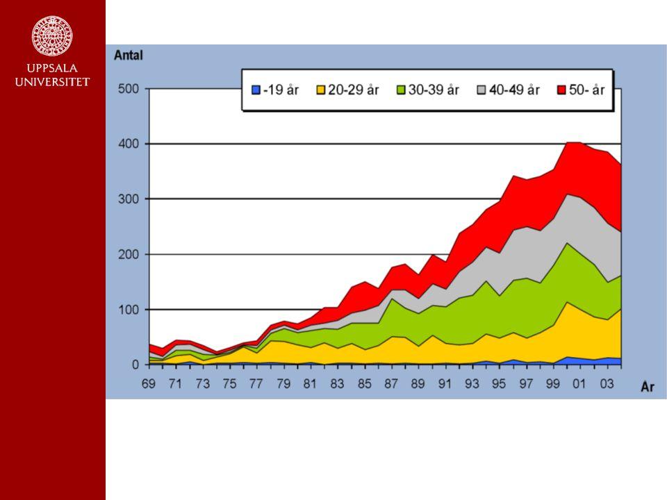 Öppen kontrollerad studie Metadonbehandling n=17 Drogfri behandling n=17 Öppen kontrollerad studie 6-årsuppföljning Metadongruppen: n=17 81%missbruksfria Antal avlidna: 0 Kontrollgruppen: n=17 6% missbruksfria Antal avlidna: 6 (7,2%/år)