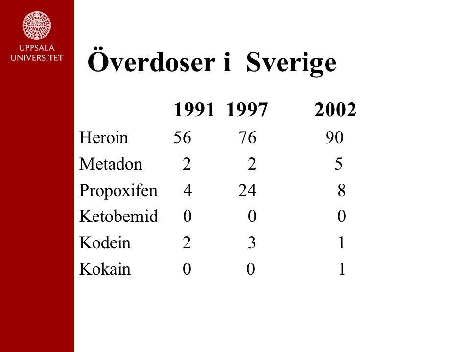 Överdoser i Sverige 1991 19972002 Heroin56 76 90 Metadon 2 2 5 Propoxifen 4 24 8 Ketobemid 0 0 0 Kodein 2 3 1 Kokain 0 0 1