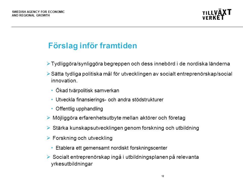 SWEDISH AGENCY FOR ECONOMIC AND REGIONAL GROWTH Förslag inför framtiden  Tydliggöra/synliggöra begreppen och dess innebörd i de nordiska länderna  Sätta tydliga politiska mål för utvecklingen av socialt entreprenörskap/social innovation.