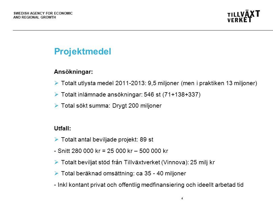 SWEDISH AGENCY FOR ECONOMIC AND REGIONAL GROWTH Projektmedel Ansökningar:  Totalt utlysta medel 2011-2013: 9,5 miljoner (men i praktiken 13 miljoner)  Totalt inlämnade ansökningar: 546 st (71+138+337)  Total sökt summa: Drygt 200 miljoner Utfall:  Totalt antal beviljade projekt: 89 st - Snitt 280 000 kr = 25 000 kr – 500 000 kr  Totalt beviljat stöd från Tillväxtverket (Vinnova): 25 milj kr  Total beräknad omsättning: ca 35 - 40 miljoner - Inkl kontant privat och offentlig medfinansiering och ideellt arbetad tid 4