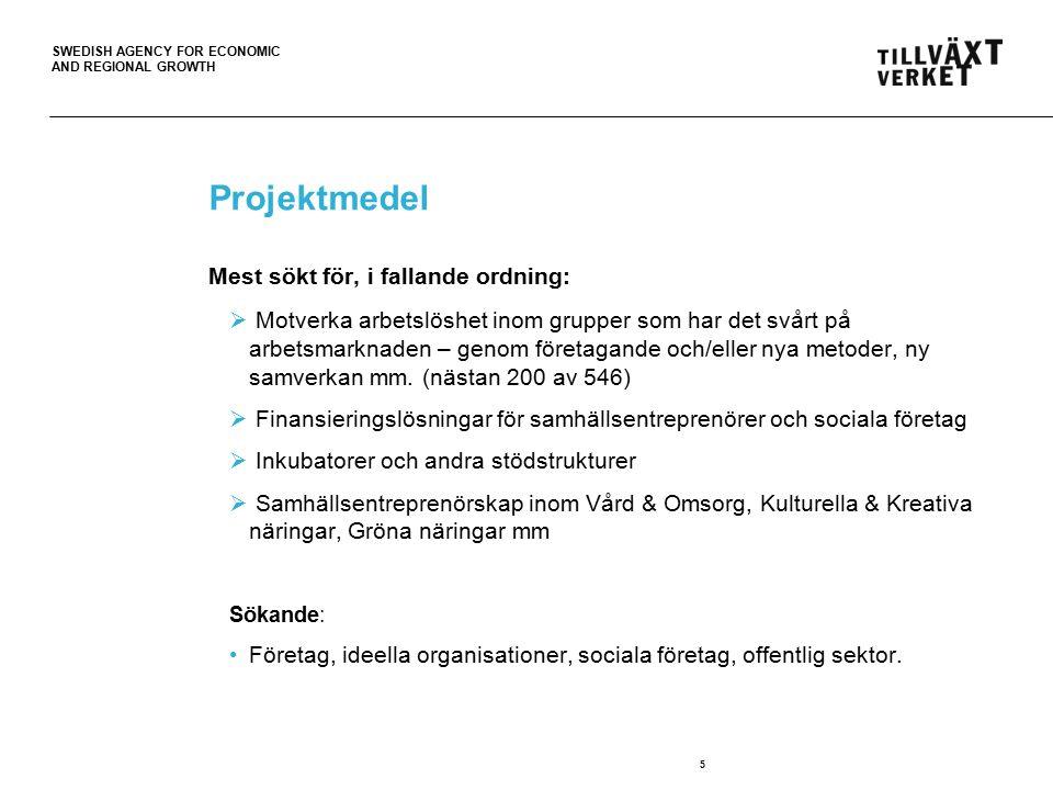 SWEDISH AGENCY FOR ECONOMIC AND REGIONAL GROWTH Projektmedel Mest sökt för, i fallande ordning:  Motverka arbetslöshet inom grupper som har det svårt