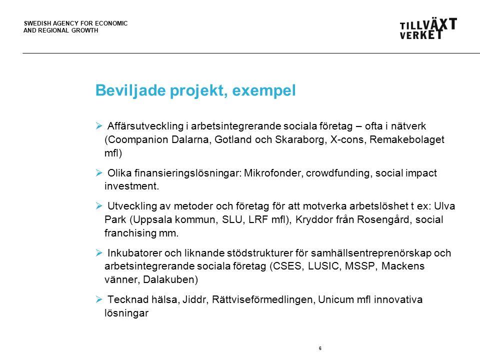 SWEDISH AGENCY FOR ECONOMIC AND REGIONAL GROWTH Beviljade projekt, exempel  Affärsutveckling i arbetsintegrerande sociala företag – ofta i nätverk (Coompanion Dalarna, Gotland och Skaraborg, X-cons, Remakebolaget mfl)  Olika finansieringslösningar: Mikrofonder, crowdfunding, social impact investment.