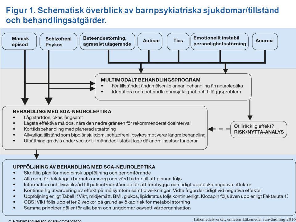 Figur 1. Schematisk överblick av barnpsykiatriska sjukdomar/tillstånd och behandlingsåtgärder. * *Se Faktaruta 1 i behandlingsrekommendationsdokumente