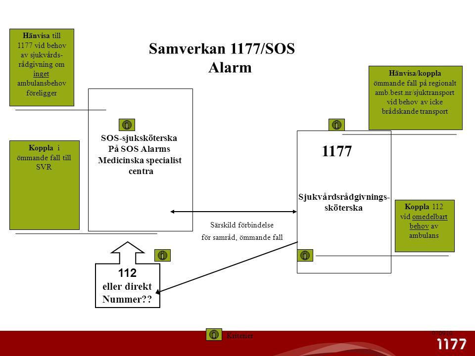SOS-sjuksköterska På SOS Alarms Medicinska specialist centra Sjukvårdsrådgivnings- sköterska Kriterier Samverkan 1177/SOS Alarm 112 eller direkt Nummer?.