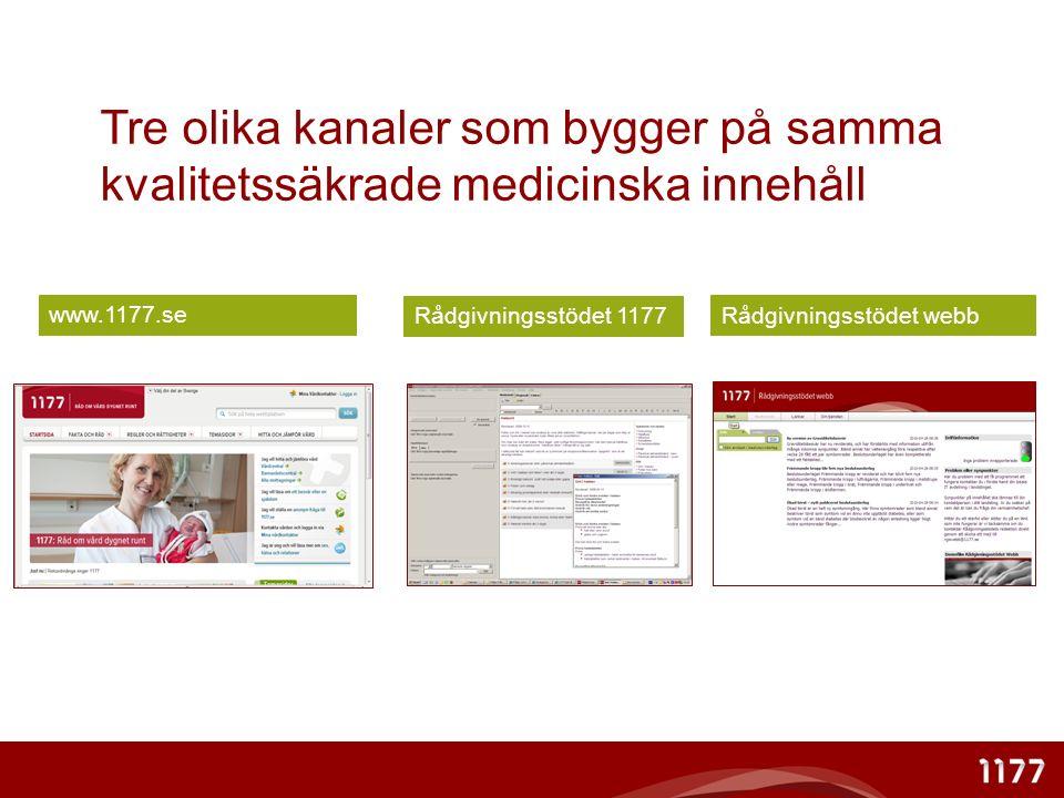 Tre olika kanaler som bygger på samma kvalitetssäkrade medicinska innehåll Rådgivningsstödet webb Rådgivningsstödet 1177 www.1177.se