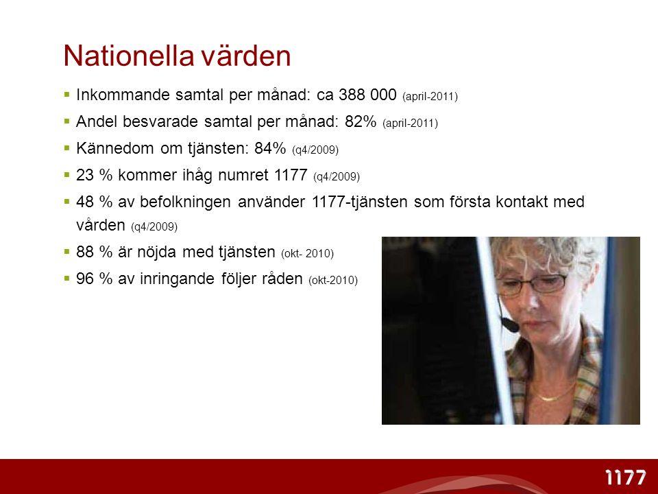 Statistik i 1177 april 2011 2011- 03- 01/B Källströ m Journalanteckningar223 000 (91%) Egenvårdsråd40% Hänvisning Primärvård37% Hänvisning Specialiserad vård18% Hänvisning Övrigt (ambulans, tandvård, kommunal verksamhet, övrig HSV, uppföljning m m) 5% Upplysningssamtal22 800 (9%)