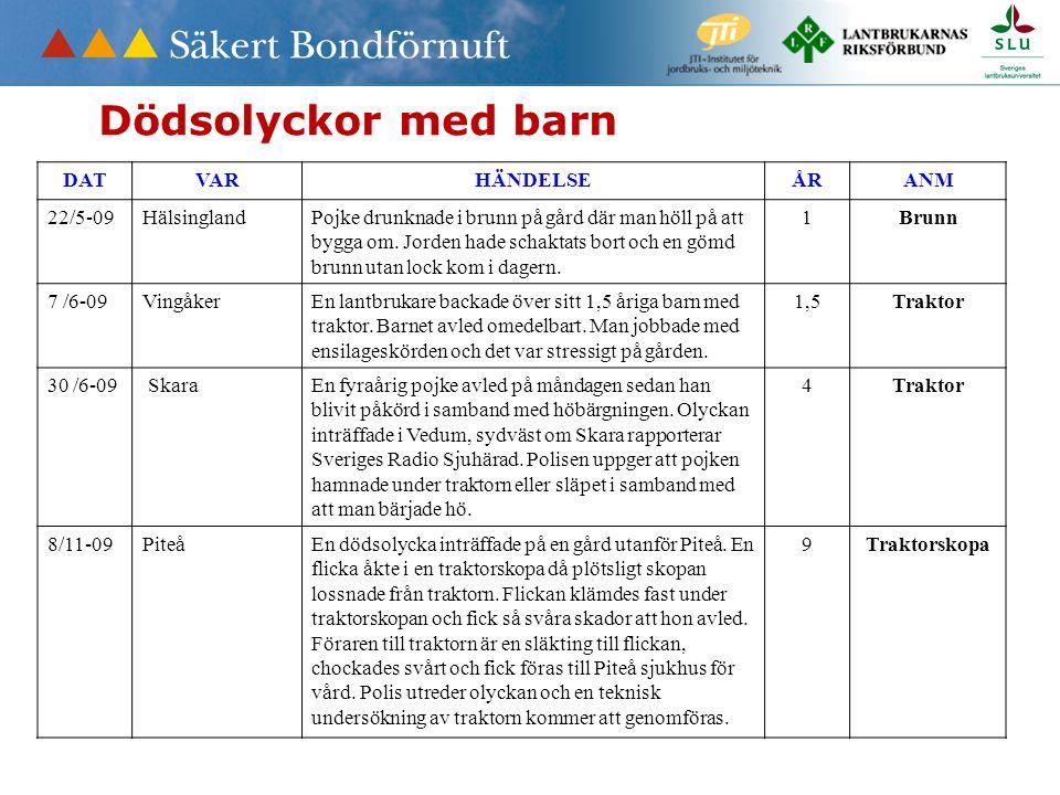DATVARHÄNDELSEÅRANM 22/5-09HälsinglandPojke drunknade i brunn på gård där man höll på att bygga om. Jorden hade schaktats bort och en gömd brunn utan