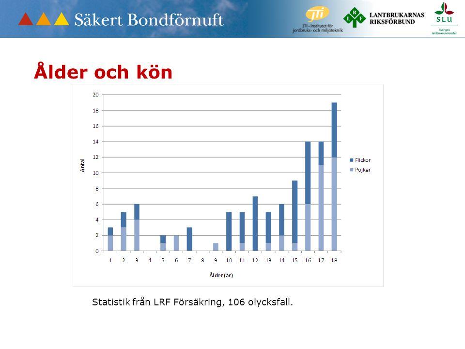 Statistik från LRF Försäkring, 106 olycksfall. Ålder och kön