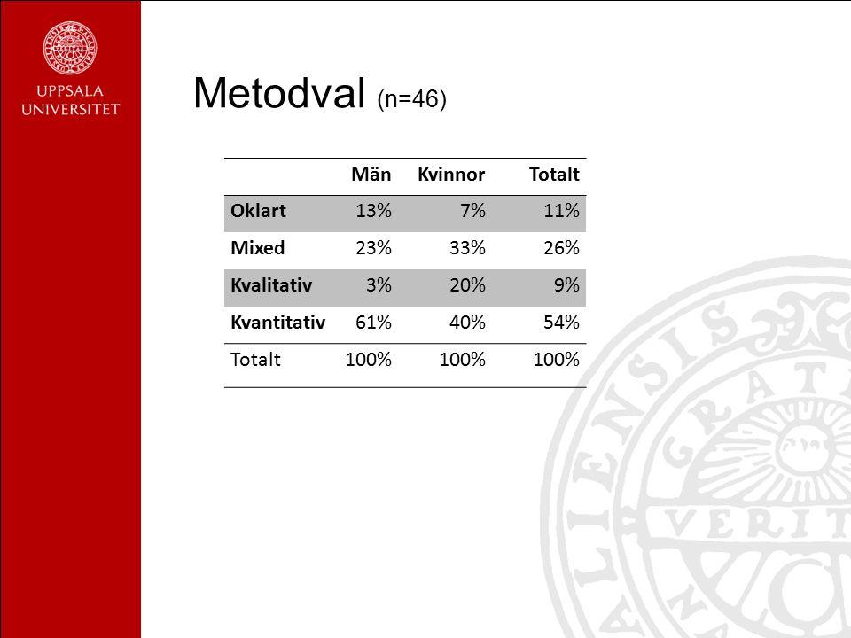 Metodval (n=46) MänKvinnorTotalt Oklart13%7%11% Mixed23%33%26% Kvalitativ3%20%9% Kvantitativ61%40%54% Totalt100%