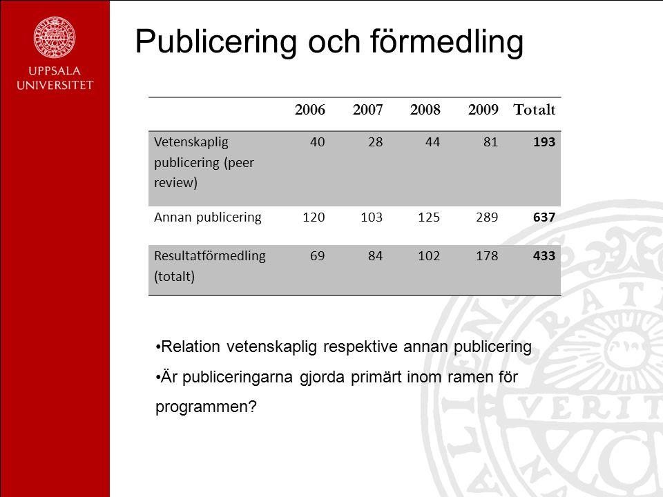Publicering och förmedling 2006200720082009Totalt Vetenskaplig publicering (peer review) 40284481193 Annan publicering120103125289637 Resultatförmedling (totalt) 6984102178433 Relation vetenskaplig respektive annan publicering Är publiceringarna gjorda primärt inom ramen för programmen?