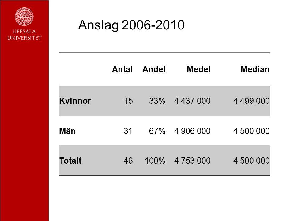 AntalAndelMedelMedian Kvinnor1533%4 437 0004 499 000 Män3167%4 906 0004 500 000 Totalt46100%4 753 0004 500 000 Anslag 2006-2010