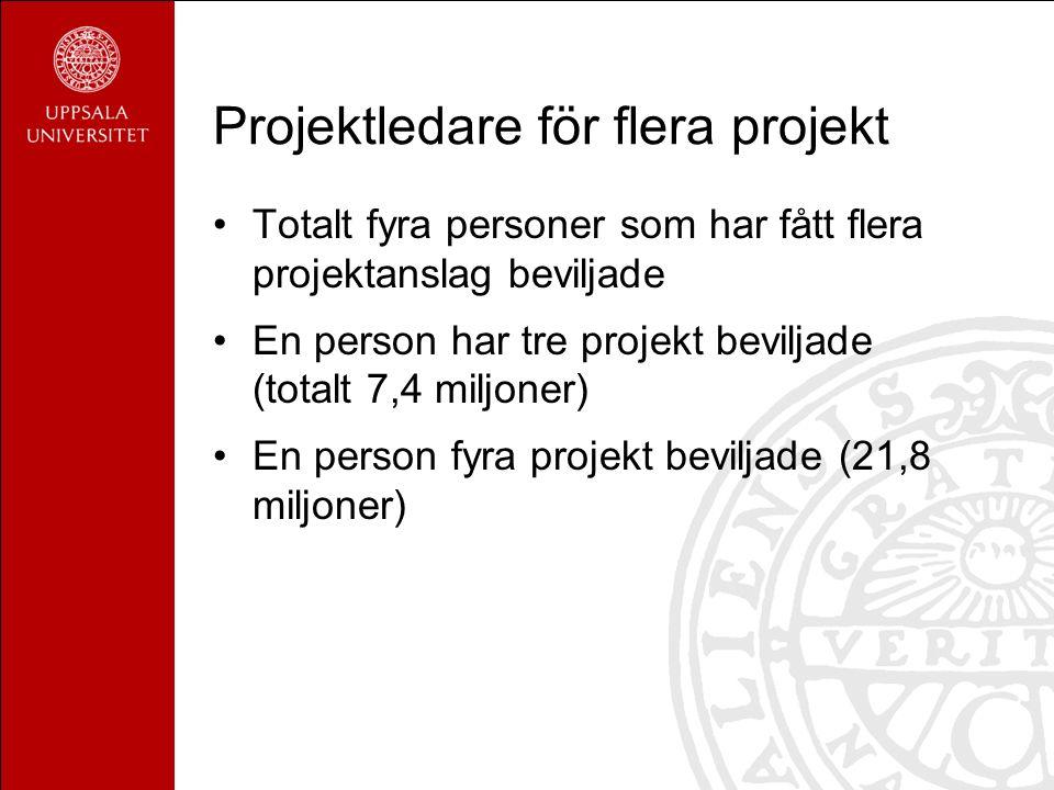 Projektledare för flera projekt Totalt fyra personer som har fått flera projektanslag beviljade En person har tre projekt beviljade (totalt 7,4 miljoner) En person fyra projekt beviljade (21,8 miljoner)
