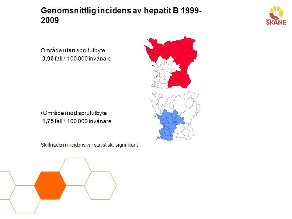 Genomsnittlig incidens av hepatit B 1999- 2009 Område utan sprututbyte 3,96 fall / 100 000 invånare Område med sprututbyte 1,75 fall / 100 000 invånar