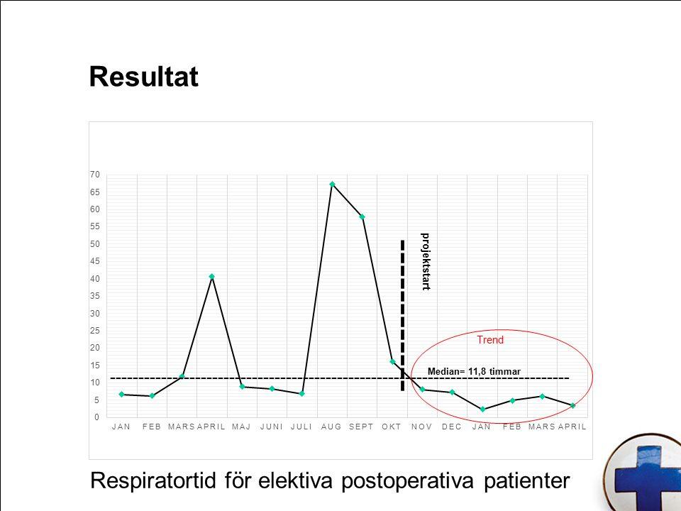 Resultat Respiratortid för elektiva postoperativa patienter