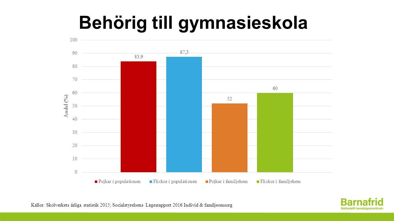 Behörig till gymnasieskola Källor: Skolverkets årliga statistik 2015; Socialstyrelsens Lägesrapport 2016 Individ & familjeomsorg