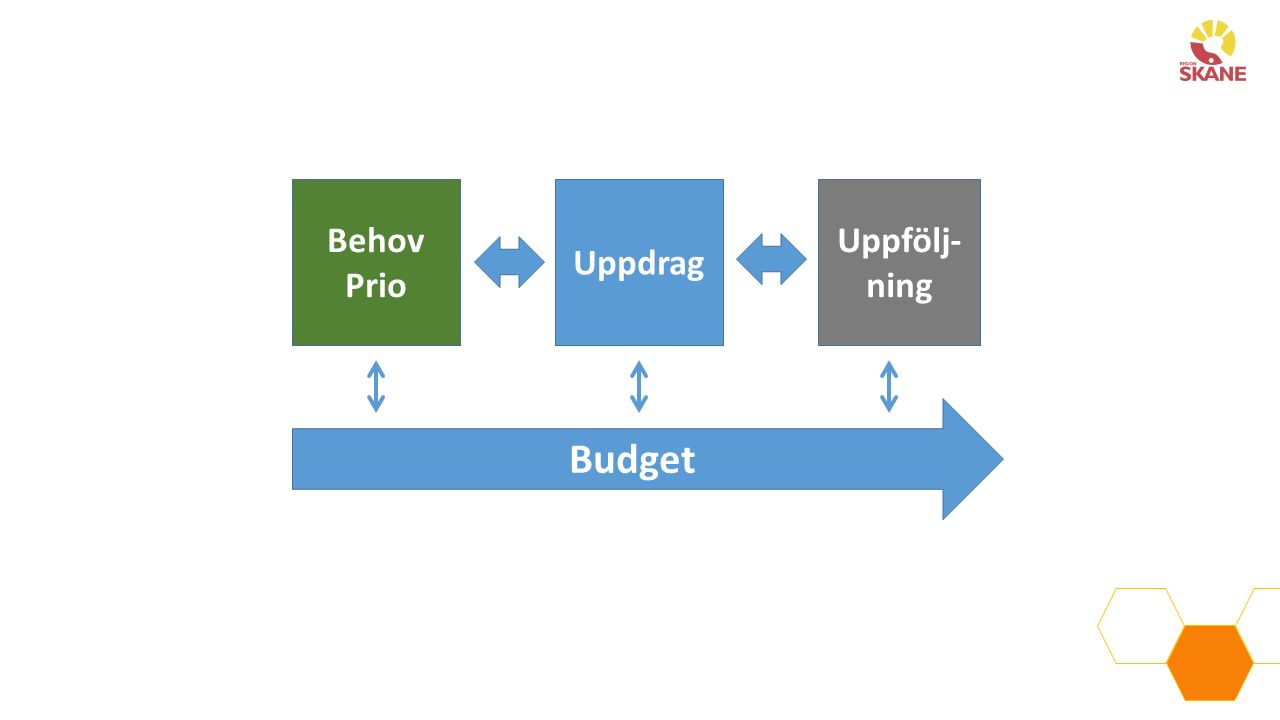 Uppdrag Uppfölj- ning Behov Prio Budget