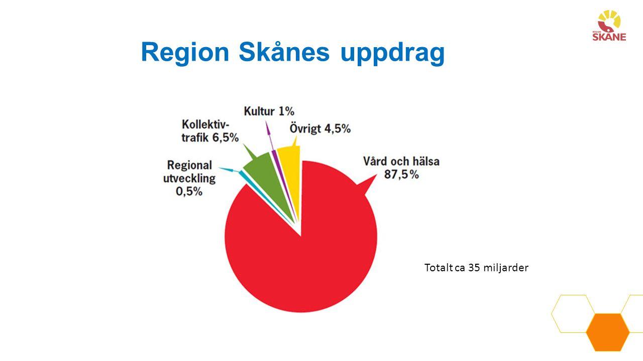 Region Skånes uppdrag Totalt ca 35 miljarder