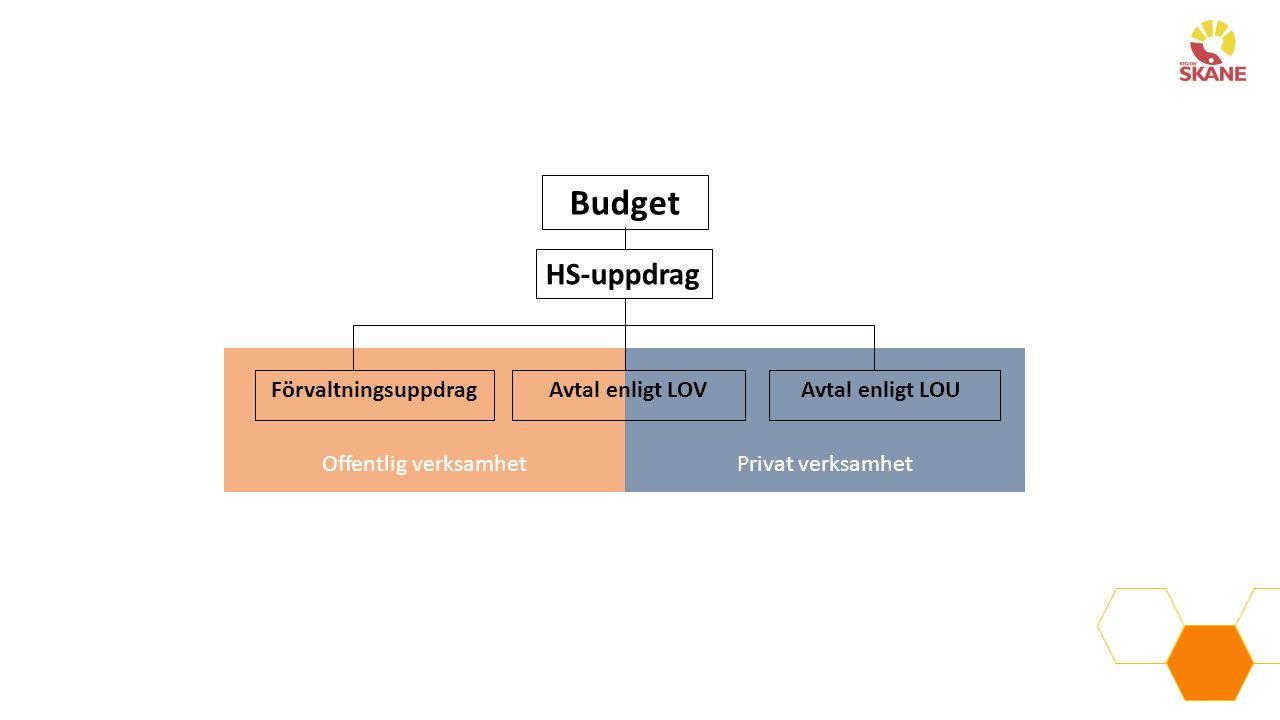 Privat verksamhet Offentlig verksamhet HS-uppdrag Budget FörvaltningsuppdragAvtal enligt LOVAvtal enligt LOU