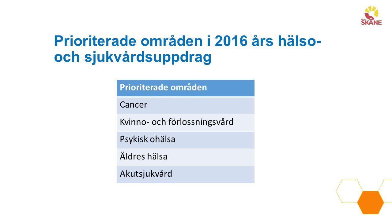 Prioriterade områden i 2016 års hälso- och sjukvårdsuppdrag Prioriterade områden Cancer Kvinno- och förlossningsvård Psykisk ohälsa Äldres hälsa Akuts