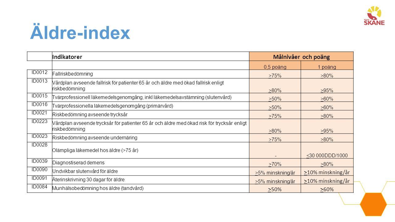 Äldre-index IndikatorerMålnivåer och poäng 0,5 poäng1 poäng ID0012 Fallriskbedömning >75%>80% ID0013 Vårdplan avseende fallrisk för patienter 65 år och äldre med ökad fallrisk enligt riskbedömning >80%>95% ID0015 Tvärprofessionell läkemedelsgenomgång, inkl läkemedelsavstämning (slutenvård) >50%>60% ID0016 Tvärprofessionella läkemedelsgenomgång (primärvård) >50%>60% ID0021 Riskbedömning avseende trycksår >75%>80% ID0223 Vårdplan avseende trycksår för patienter 65 år och äldre med ökad risk för trycksår enligt riskbedömning >80%>95% ID0023 Riskbedömning avseende undernäring >75%>80% ID0028 Olämpliga läkemedel hos äldre (>75 år) -<30 000DDD/1000 ID0039 Diagnostiserad demens >70%>80% ID0090 Undvikbar slutenvård för äldre >5% minskning/år >10% minskning/år ID0091 Återinskrivning 30 dagar för äldre >5% minskning/år >10% minskning/år ID0084 Munhälsobedömning hos äldre (tandvård) >50%>60%