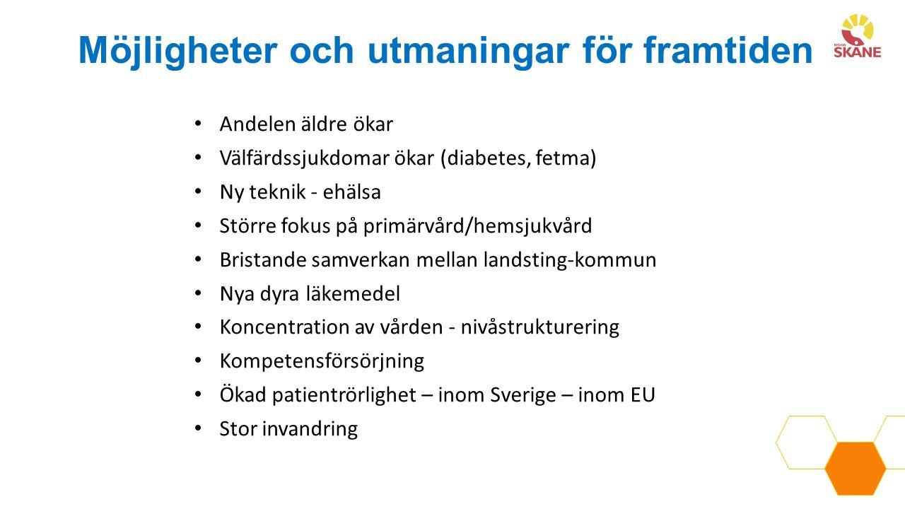 Andelen äldre ökar Välfärdssjukdomar ökar (diabetes, fetma) Ny teknik - ehälsa Större fokus på primärvård/hemsjukvård Bristande samverkan mellan landsting-kommun Nya dyra läkemedel Koncentration av vården - nivåstrukturering Kompetensförsörjning Ökad patientrörlighet – inom Sverige – inom EU Stor invandring Möjligheter och utmaningar för framtiden