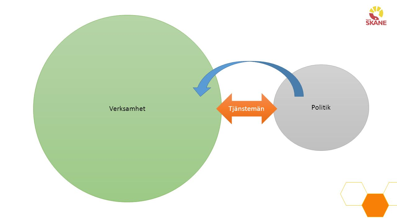 Styrprinciper Ekonomistyrning Produktionsstyrning Kunskapsstyrning Behovsstyrning MålstyrningProcesstyrning