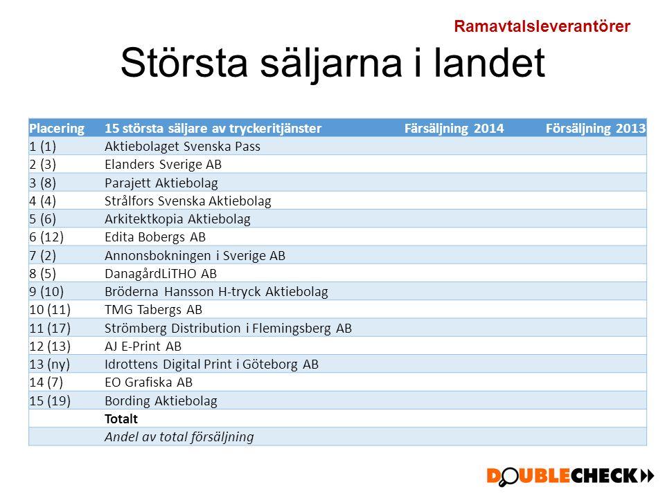Största säljarna i landet Placering15 största säljare av tryckeritjänsterFärsäljning 2014Försäljning 2013 1 (1)Aktiebolaget Svenska Pass 2 (3)Elanders Sverige AB 3 (8)Parajett Aktiebolag 4 (4)Strålfors Svenska Aktiebolag 5 (6)Arkitektkopia Aktiebolag 6 (12)Edita Bobergs AB 7 (2)Annonsbokningen i Sverige AB 8 (5)DanagårdLiTHO AB 9 (10)Bröderna Hansson H-tryck Aktiebolag 10 (11)TMG Tabergs AB 11 (17)Strömberg Distribution i Flemingsberg AB 12 (13)AJ E-Print AB 13 (ny)Idrottens Digital Print i Göteborg AB 14 (7)EO Grafiska AB 15 (19)Bording Aktiebolag Totalt Andel av total försäljning Ramavtalsleverantörer