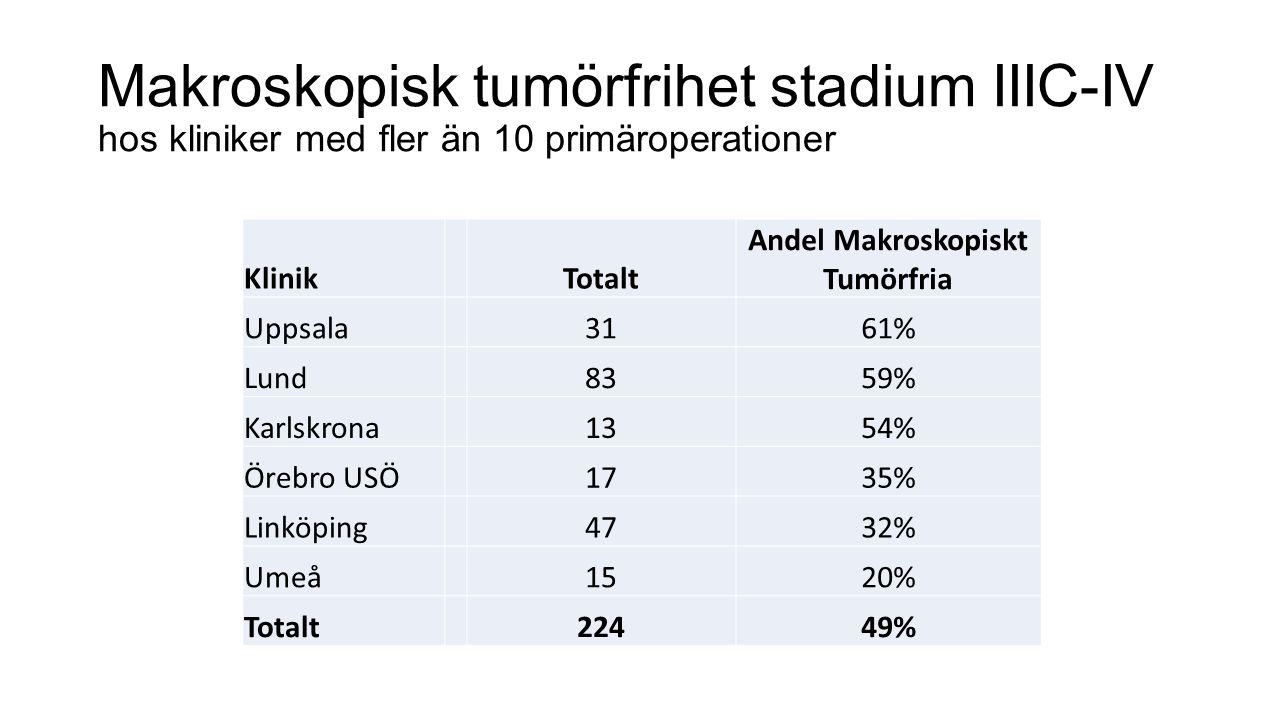 Makroskopisk tumörfrihet stadium IIIC-IV hos kliniker med fler än 10 primäroperationer KlinikTotalt Andel Makroskopiskt Tumörfria Uppsala3161% Lund8359% Karlskrona1354% Örebro USÖ1735% Linköping4732% Umeå1520% Totalt22449%