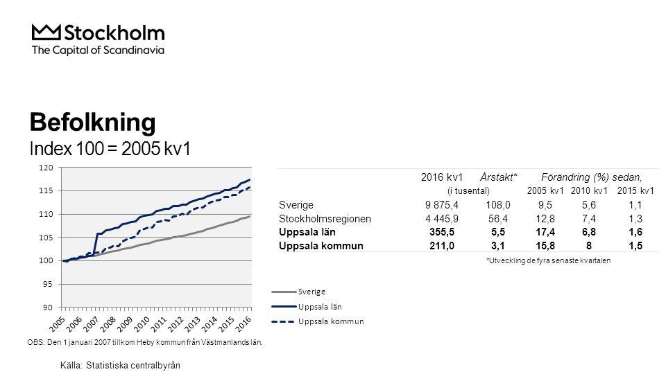 Befolkning Index 100 = 2005 kv1 2016 kv1Årstakt*Förändring (%) sedan, (i tusental)2005 kv12010 kv12015 kv1 Sverige9 875,4108,09,55,61,1 Stockholmsregionen4 445,956,412,87,41,3 Uppsala län355,55,517,46,81,6 Uppsala kommun211,03,115,881,5 Källa: Statistiska centralbyrån *Utveckling de fyra senaste kvartalen OBS: Den 1 januari 2007 tillkom Heby kommun från Västmanlands län.