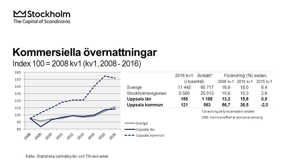 Kommersiella övernattningar Index 100 = 2008 kv1 (kv1, 2008 - 2016) Källa: Statistiska centralbyrån och Tillväxtverket 2016 kv1Årstakt*Förändring (%) sedan, (i tusental) 2008 kv12010 kv12015 kv1 Sverige 11 44560 71716,918,06,4 Stockholmsregionen 5 58025 01310,810,32,6 Uppsala län 1851 16813,315,80,9 Uppsala kommun 12156356,736,5-2,0 *Utveckling de fyra senaste kvartalen OBS: Kommunsiffran är exklusive camping
